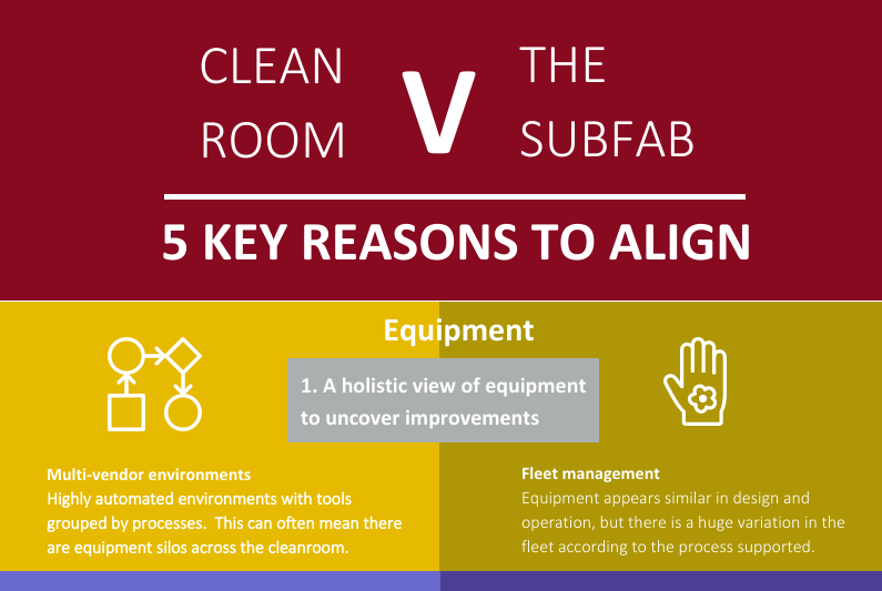 "Infographic preview ""Clean Room vs The SubFab and the 5 key reasons to align""."